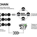 blockchain-bmw-supplychain