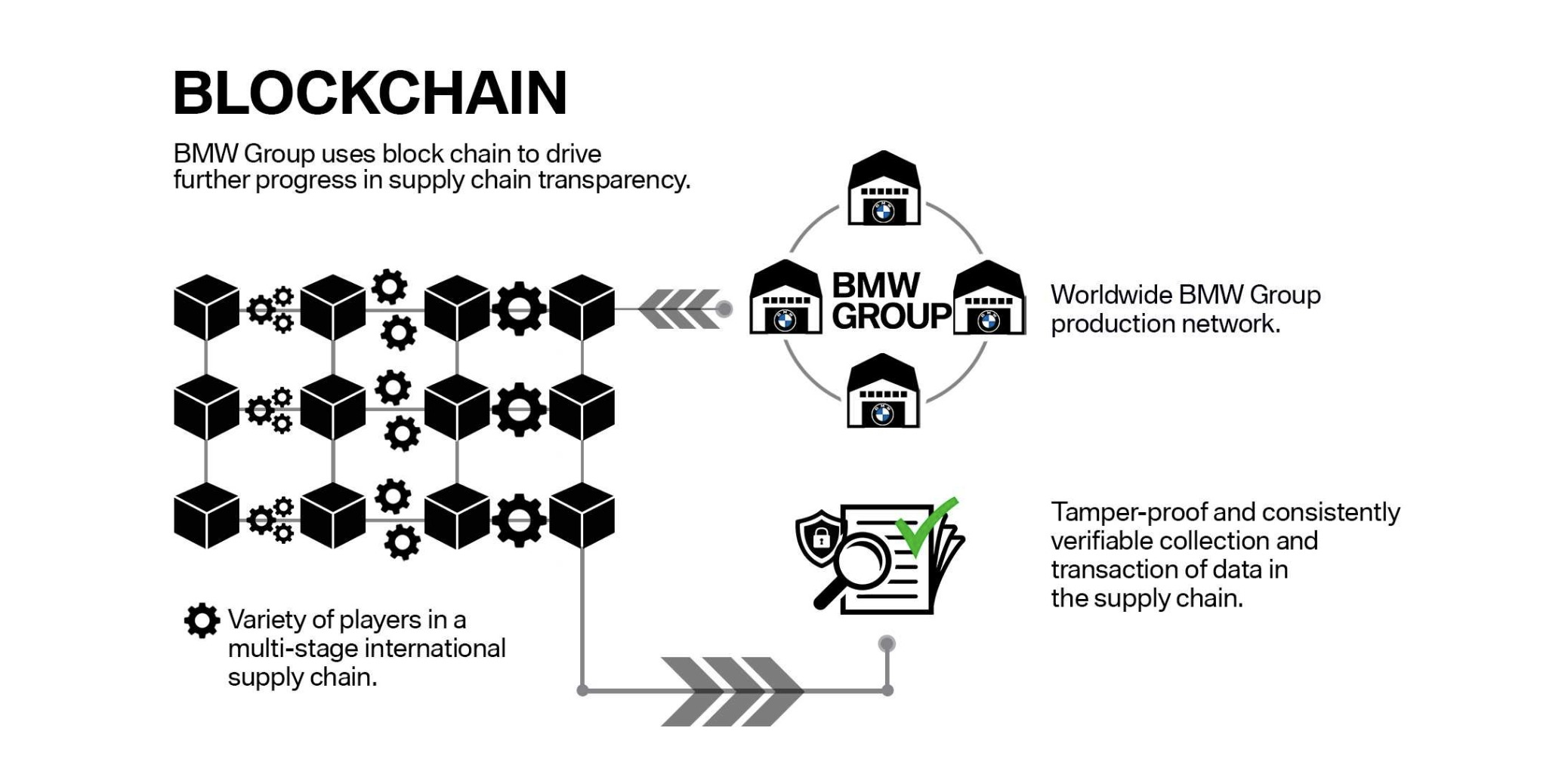 blockchain-bmw-supplychain