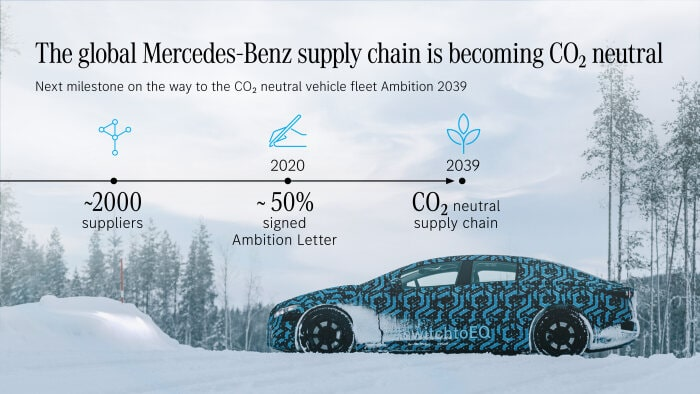 Mercedes-CO2-neutral
