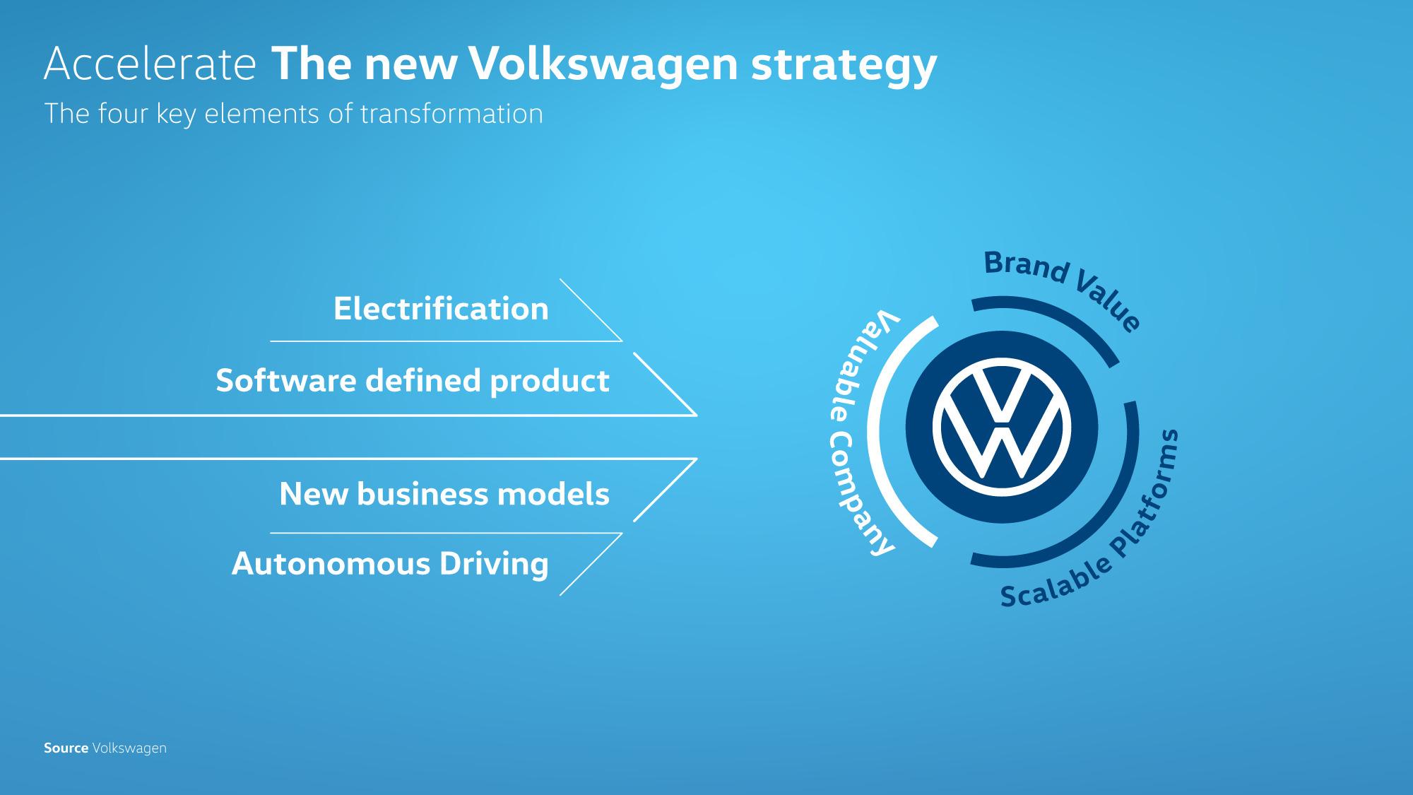 VW_Accelerate_strategy_アクセレレート戦略